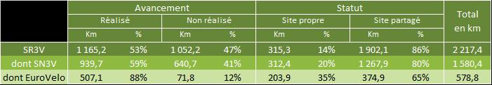 Schéma vélo Centre - Val de Loire : tableau de l'avancement au 1er janvier 2017