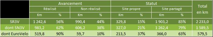 Schéma vélo Centre - Val de Loire : tableau de l'avancement au 1er janvier 2018