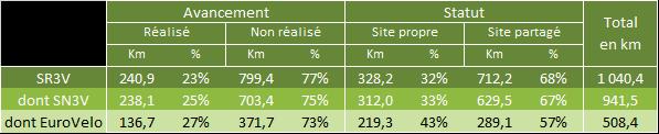 Avancement schéma vélo en PACA_janvier 2017