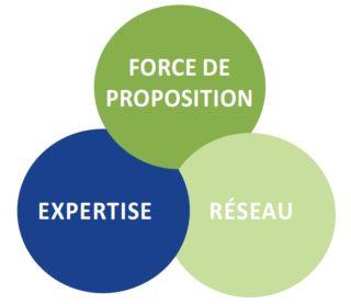 Schéma de la définition des DRC : force de proposition, expertise et réseau.