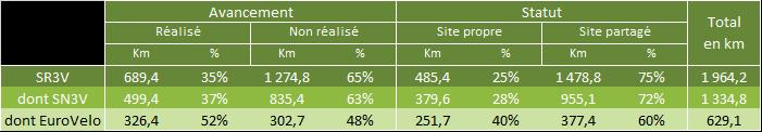 Schéma vélo Provence-Alpes-Côte d'Azur : avancement au 1er janvier 2018