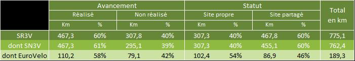 Schéma vélo Île de France : avancement au 1er janvier 2018