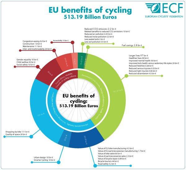Les effets bénéfiques du vélo dans l'UE