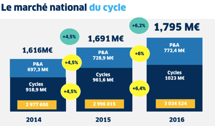 marché national du cycle