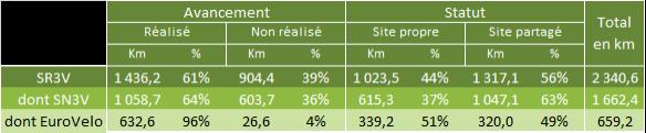 Schéma vélo Bretagne : tableau de l'avancement au 1er janvier 2017