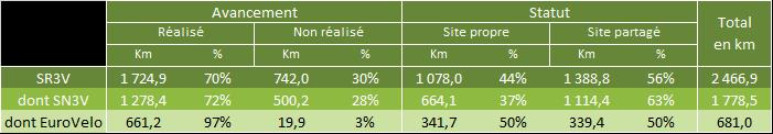 Schéma vélo Bretagne : tableau de l'avancement au 1er janvier 2018