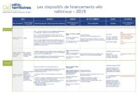 Dispositifs financements