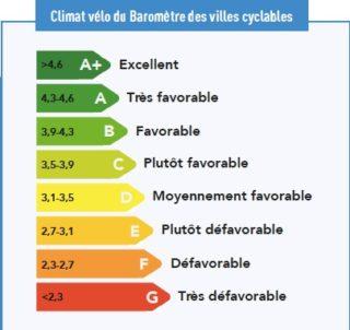 Climat vélo