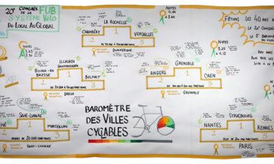 Résultats du Baromètre 2019 ©FUB