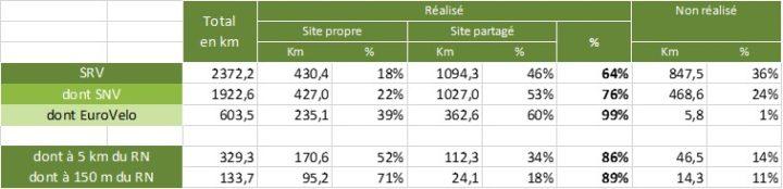 Stats Centre-Val de Loire