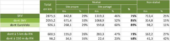 Stats Normandie