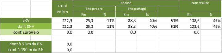 Stats Réunion