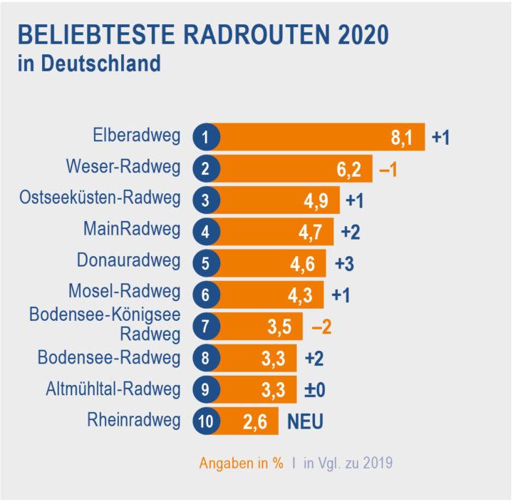 RRA-Handout_2021_Beliebteste-Radrouten